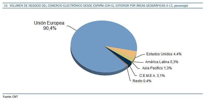 comercio electrónico de españa con el exterior 2012
